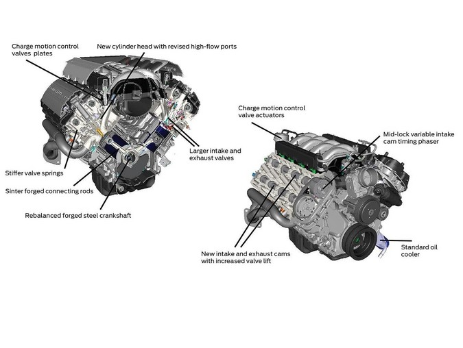 Coyote V8 Engine Ford Mustang 2010 On