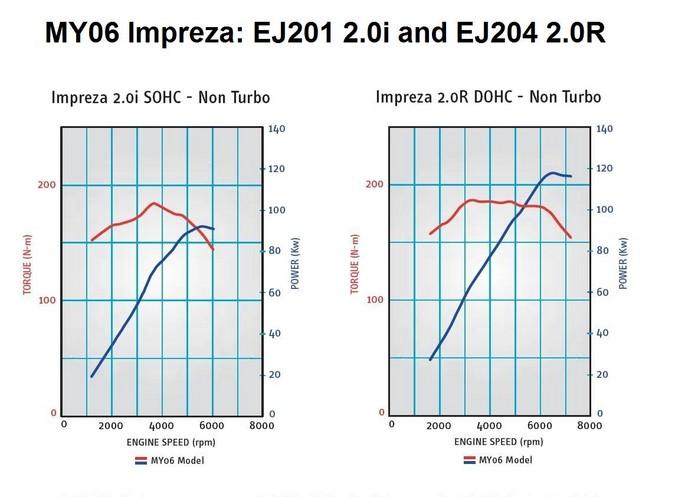 EJ204 Subaru Engine