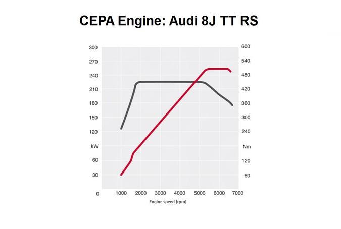 cepa  cepb 2 5 tfsi engine  audi tt rs