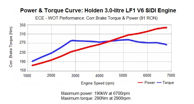 Holden LF1 and LFW Alloytec V6 engines