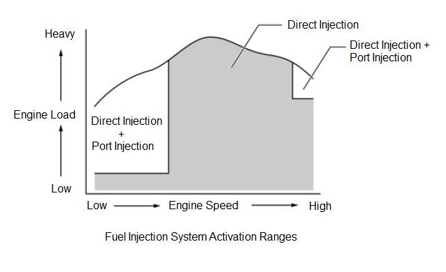 FA20/4U-GSE direct and port injection at various engine speeds and loads